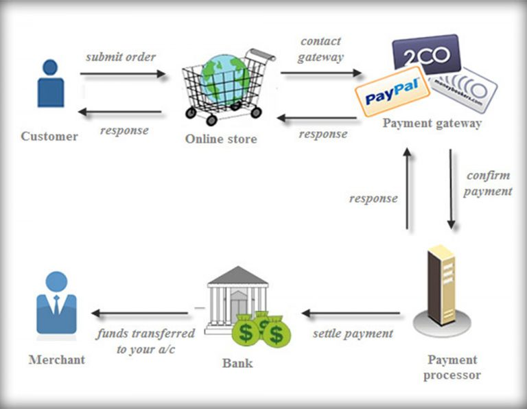 Online Payment Systems-Payment Gateway